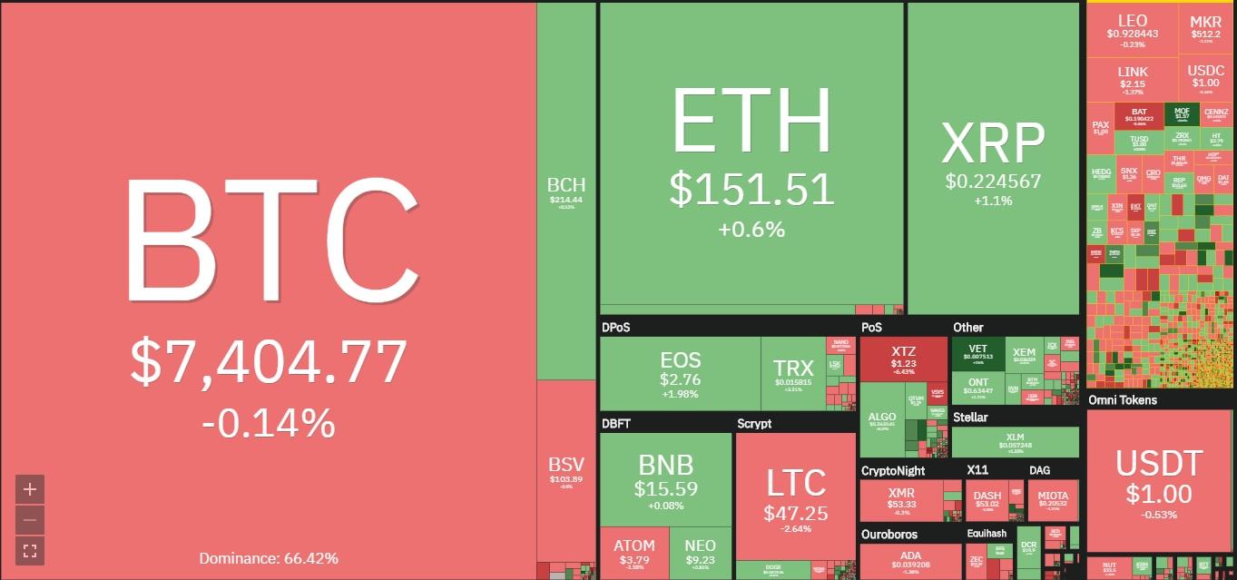 Tin tức thị trường Coin ngày 2/12: Giá Bitcoin đang đi ngang và Altcoin đang thấy sự tăng giảm hỗn độn -