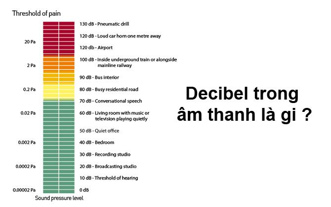 Decibel là gì? Đơn vị đo cường độ âm thanh là như thế nào? | SẠCH