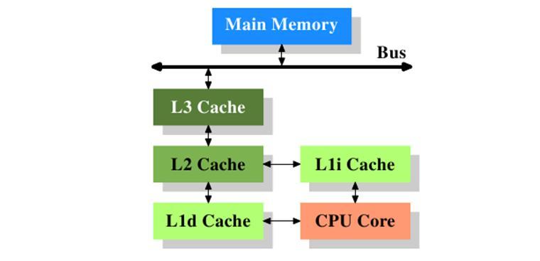 Bộ nhớ đệm là gì? Khi nào cần xóa bộ nhớ đệm? | SẠCH