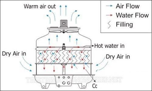 Nguyên lý làm việc tháp giải nhiệt vận hành như thế nào? Ứng dụng?
