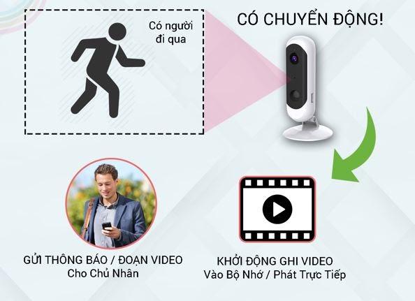 Thị Trường Công Nghệ: Những lợi ích khi dùng camera quan sát phát hiện chuyển động